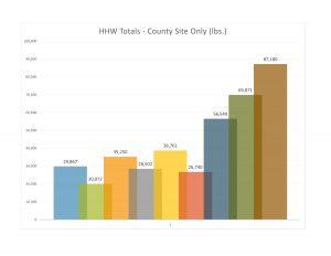 HHW Totals Chart